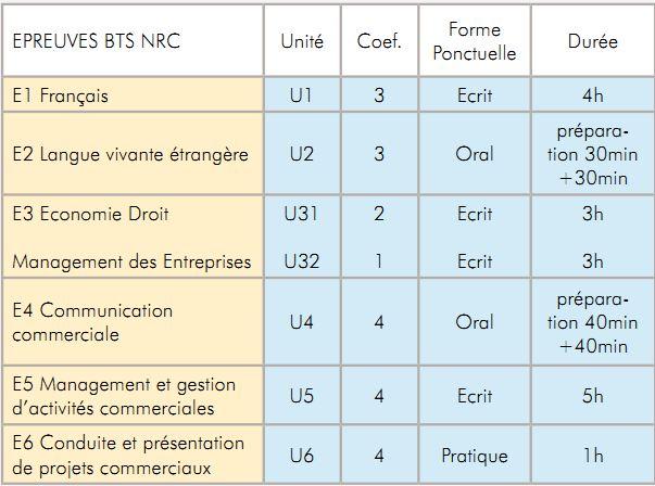 examen bts nrc ecole supérieure itc