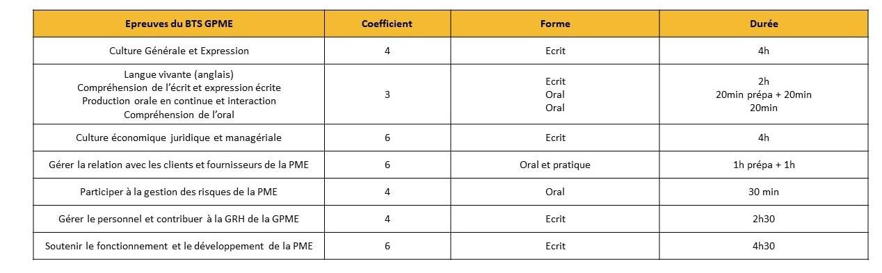 Épreuves BTS Gestion de la PME (GPME)