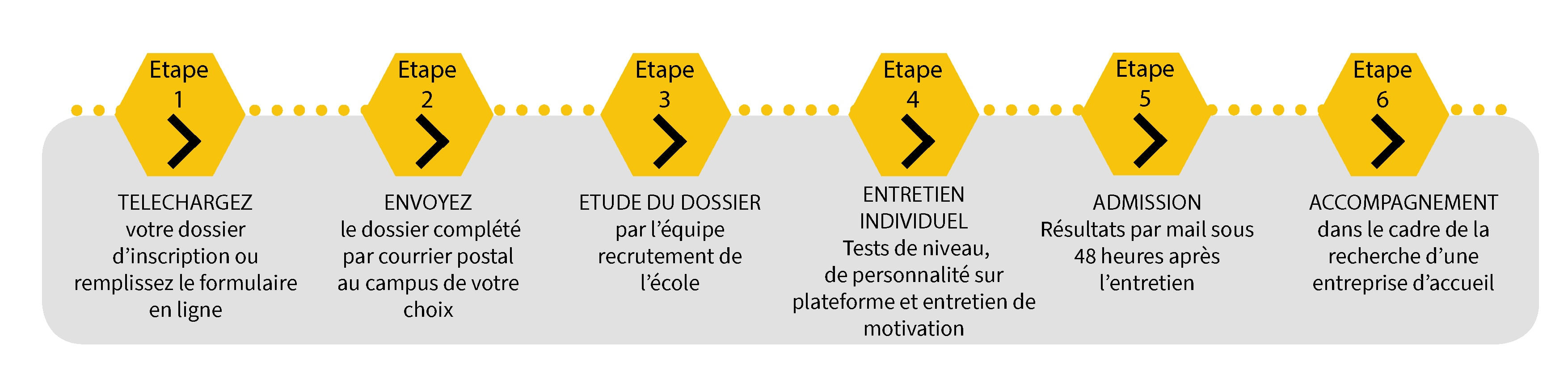 Comment s'inscrire ITC FORMATION
