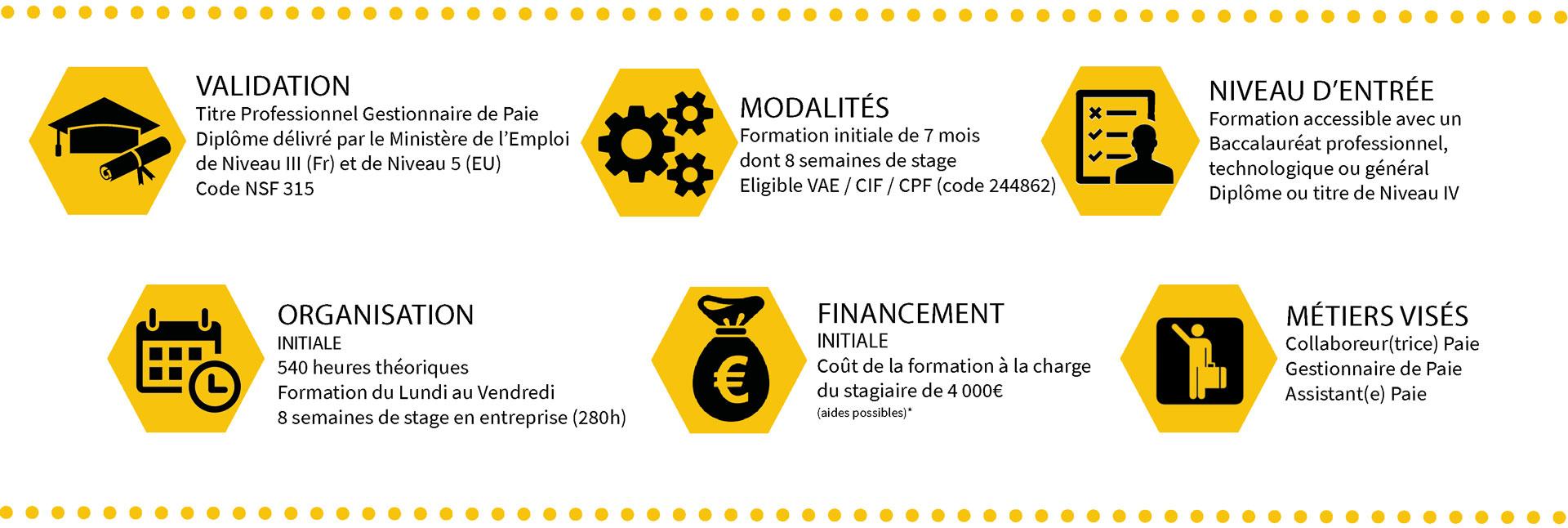 Modalités TITRE PROFESSIONNEL GESTIONNAIRE DE PAIE (NIVEAU III)