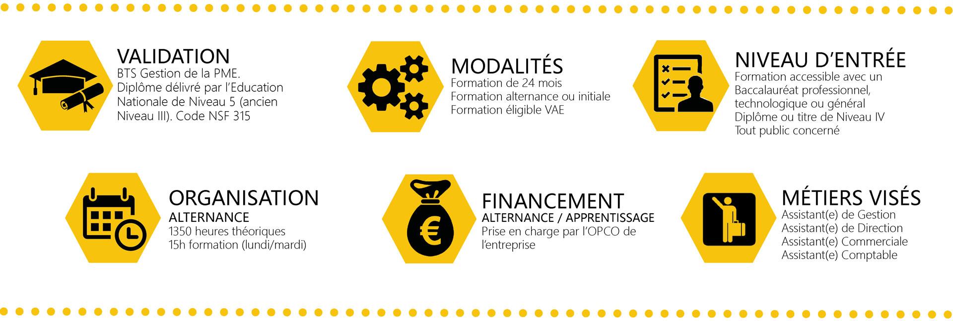 modalités Formation BTS Gestion de la PME (GPME)