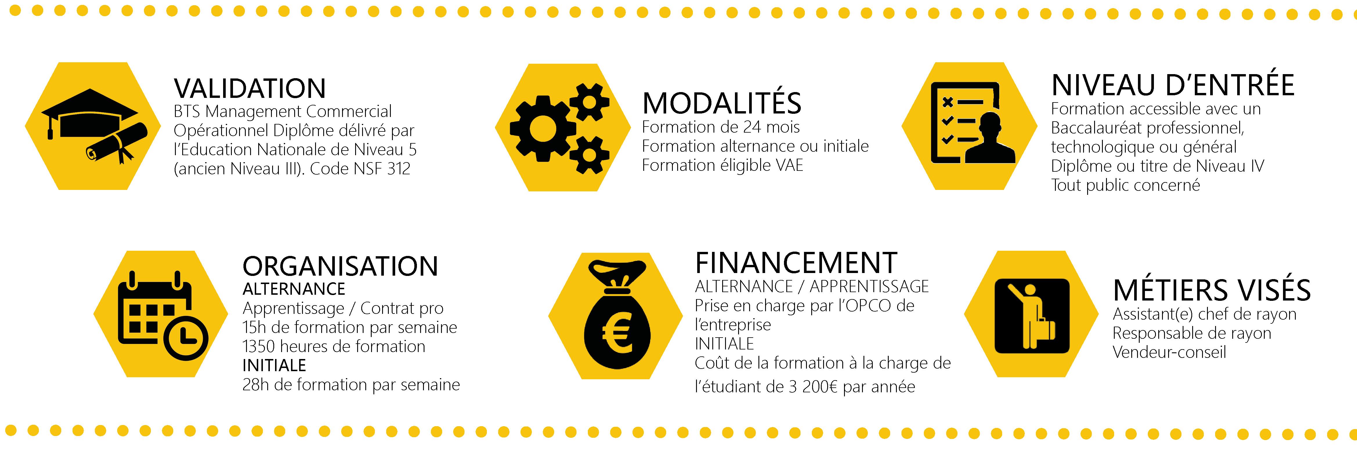 Modalités BTS MCO - MANAGEMENT COMMERCIAL OPÉRATIONNEL
